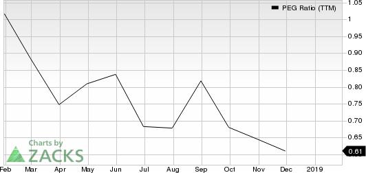 inTest Corporation PEG Ratio (TTM)