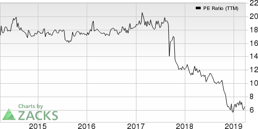 Blue Capital Reinsurance Holdings Ltd. PE Ratio (TTM)