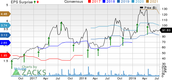 iRobot Corporation Price, Consensus and EPS Surprise