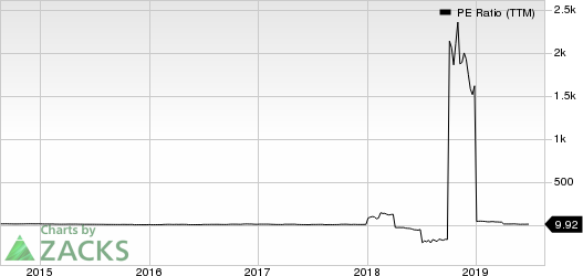 Fossil Group, Inc. PE Ratio (TTM)