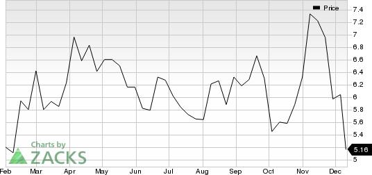 Kosmos Energy Ltd. Price