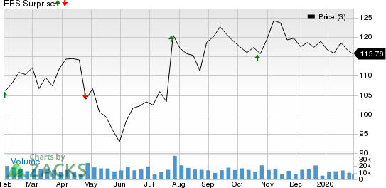 United Parcel Service, Inc. Price and EPS Surprise