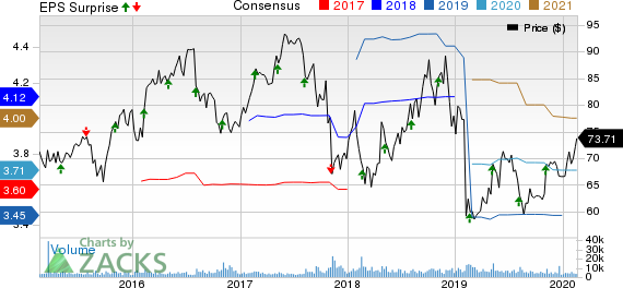 Henry Schein, Inc. Price, Consensus and EPS Surprise