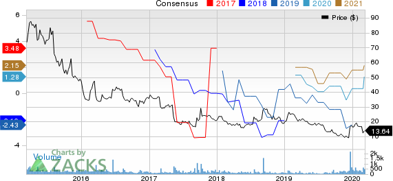 TravelCenters of America LLC Price and Consensus