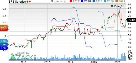 Ormat Technologies Inc Price, Consensus and EPS Surprise