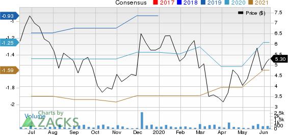 Galmed Pharmaceuticals Ltd. Price and Consensus
