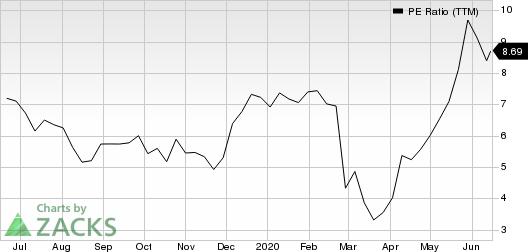Big Lots, Inc. PE Ratio (TTM)