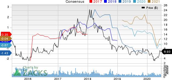 Century Aluminum Company Price and Consensus