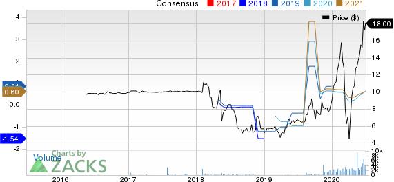 PURPLE INNOVATION, INC. Price and Consensus