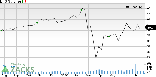 First Industrial Realty Trust, Inc. Price and EPS Surprise