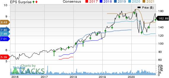 Motorola Solutions, Inc. Price, Consensus and EPS Surprise