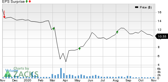 TriplePoint Venture Growth BDC Corp. Price and EPS Surprise