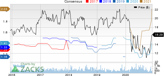 Dime Community Bancshares, Inc. Price and Consensus