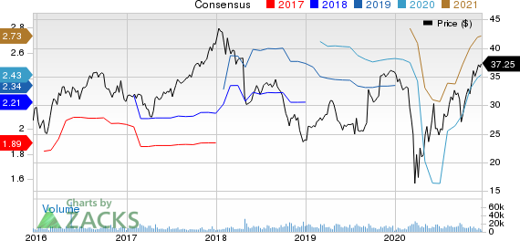 LKQ Corporation Price and Consensus