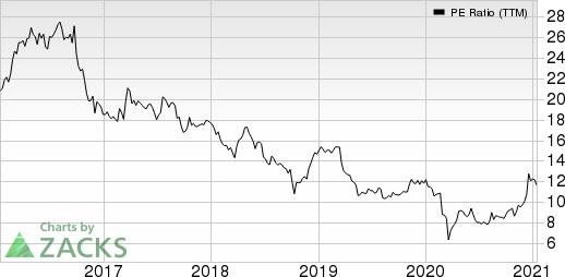 Korea Electric Power Corporation PE Ratio (TTM)