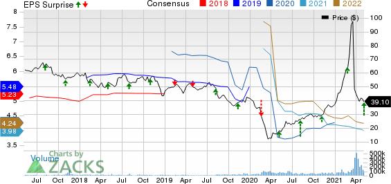 ViacomCBS Inc. Price, Consensus and EPS Surprise