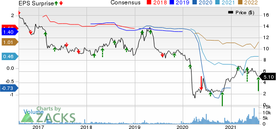 BRAEMAR HOTELS & RESORTS INC. Price, Consensus and EPS Surprise