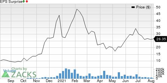 fuboTV Inc. Price and EPS Surprise