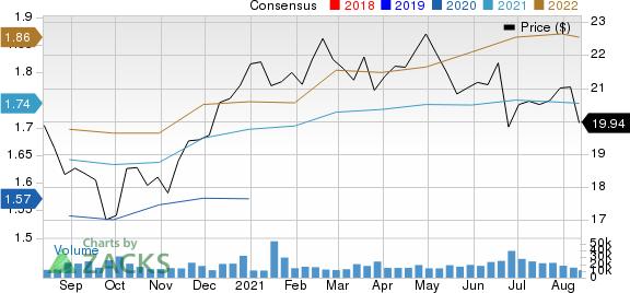 Medical Properties Trust, Inc. Price and Consensus