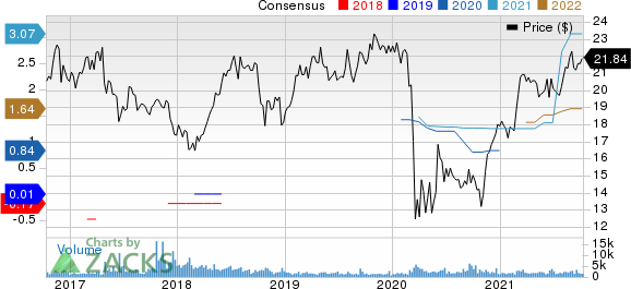 KennedyWilson Holdings Inc. Price and Consensus