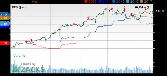 Berkshire Hathaway (BRK.B) Q2 Earnings Beat, Plunge Y/Y
