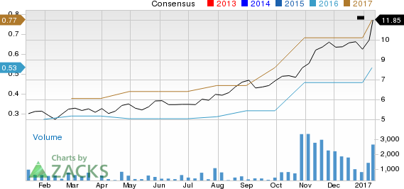 Surging Earnings Estimates Signal Good News for Ultra Clean (UCTT)