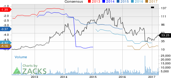 Alnylam (ALNY) Up 14.5% Since Earnings Report: Can It Continue?