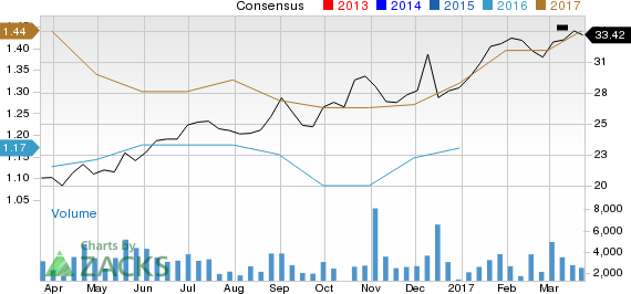 Why Sociedad Quimica (SQM) Could Be an Impressive Growth Stock