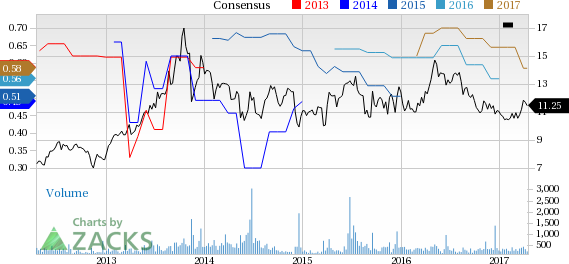Why Is Consolidated Water (CWCO) Up 6.6% Since the Last Earnings Report?