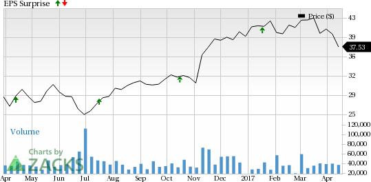 Schwab (SCHW) Beats on Q1 Earnings & Revenue Estimates