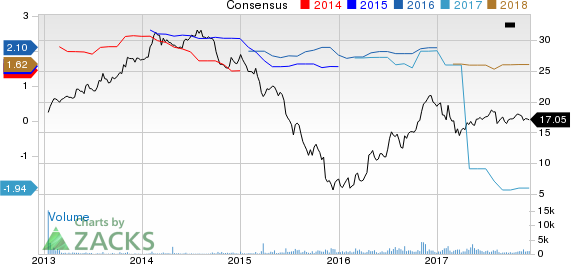 SunCoke Energy Partners, L.P. Price and Consensus