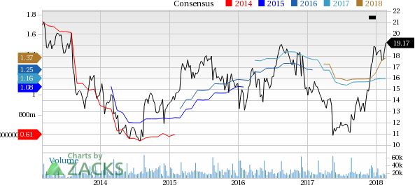 Top Ranked Value Stocks to Buy for February 26th: American Eagle Outfitters (AEO)