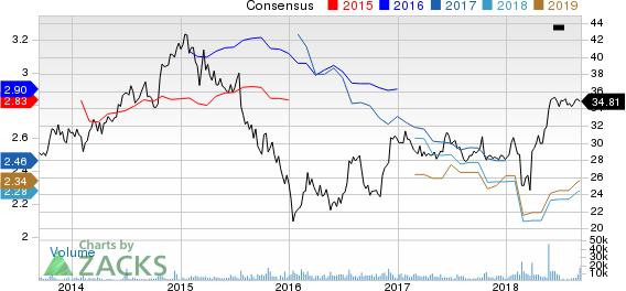 LaSalle Hotel Properties Price and Consensus