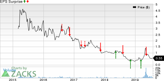 Sunworks, Inc. Price and EPS Surprise