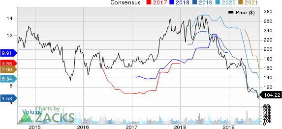 Baidu, Inc. Price and Consensus
