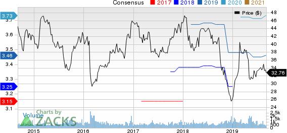 Schweitzer-Mauduit International, Inc. Price and Consensus