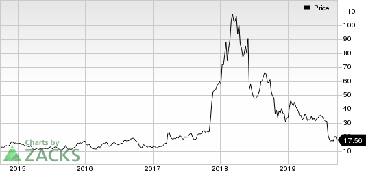 Nektar Therapeutics Price