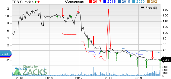 Rite Aid Corporation Price, Consensus and EPS Surprise