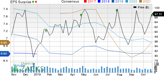 Northern Trust Corporation Price, Consensus and EPS Surprise