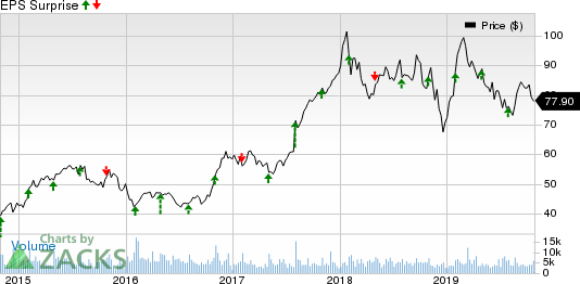 Spirit Aerosystems Holdings, Inc. Price and EPS Surprise