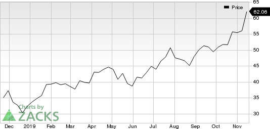 Applied Materials, Inc. Price