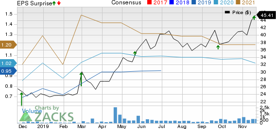 Endava PLC Sponsored ADR Price, Consensus and EPS Surprise