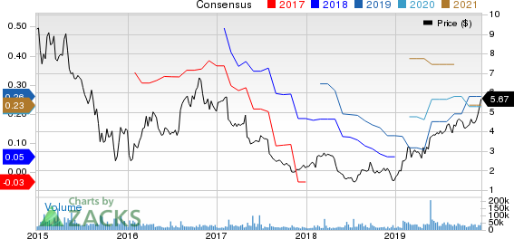 Avon Products, Inc. Price and Consensus