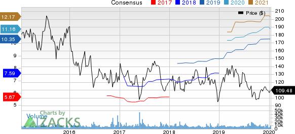 Alexion Pharmaceuticals, Inc. Price and Consensus