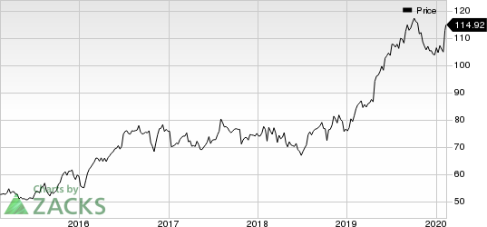 Cincinnati Financial Corporation Price