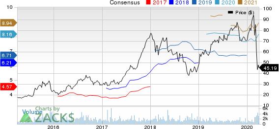 LGI Homes, Inc. Price and Consensus