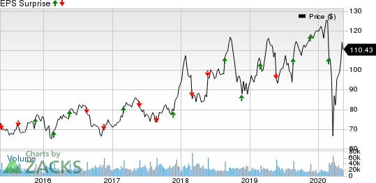 Lowes Companies Inc Price and EPS Surprise
