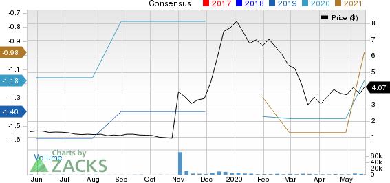IVERIC bio, Inc. Price and Consensus