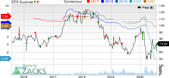 Ryanair Holdings PLC Price, Consensus and EPS Surprise