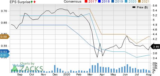 Mitsubishi UFJ Financial Group, Inc. Price, Consensus and EPS Surprise